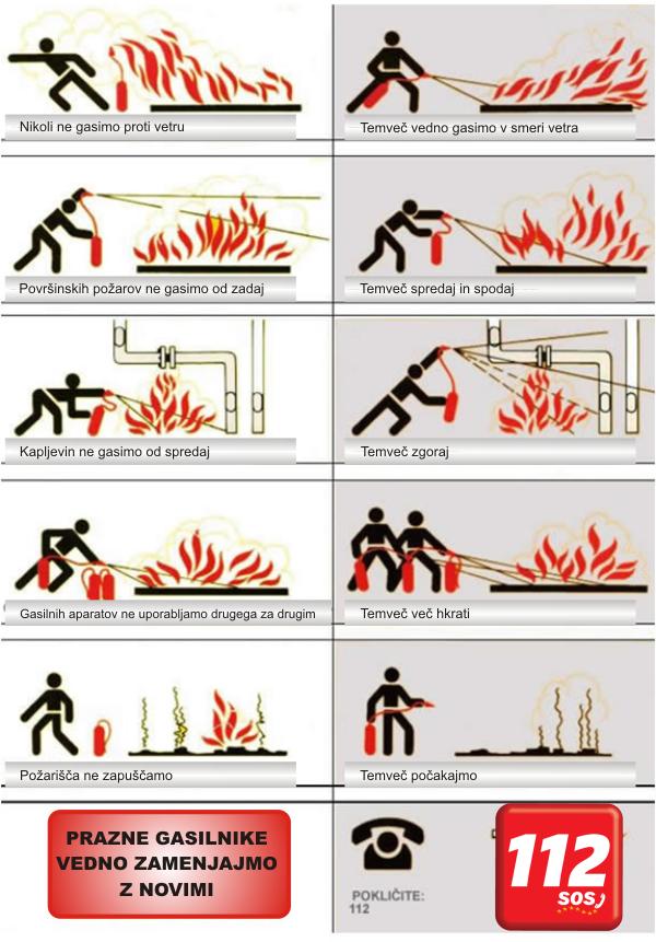 Gašenje z gasilnim aparatom